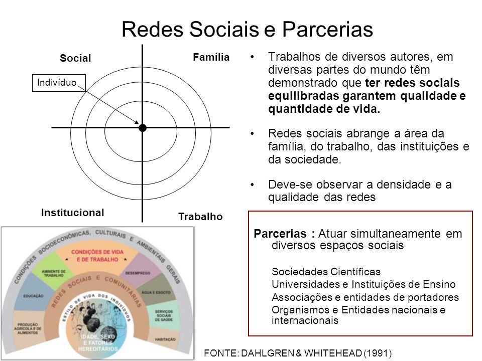 Redes Sociais e Parcerias Trabalhos de diversos autores, em diversas partes do mundo têm demonstrado que ter redes sociais equilibradas garantem qualidade e quantidade de vida.