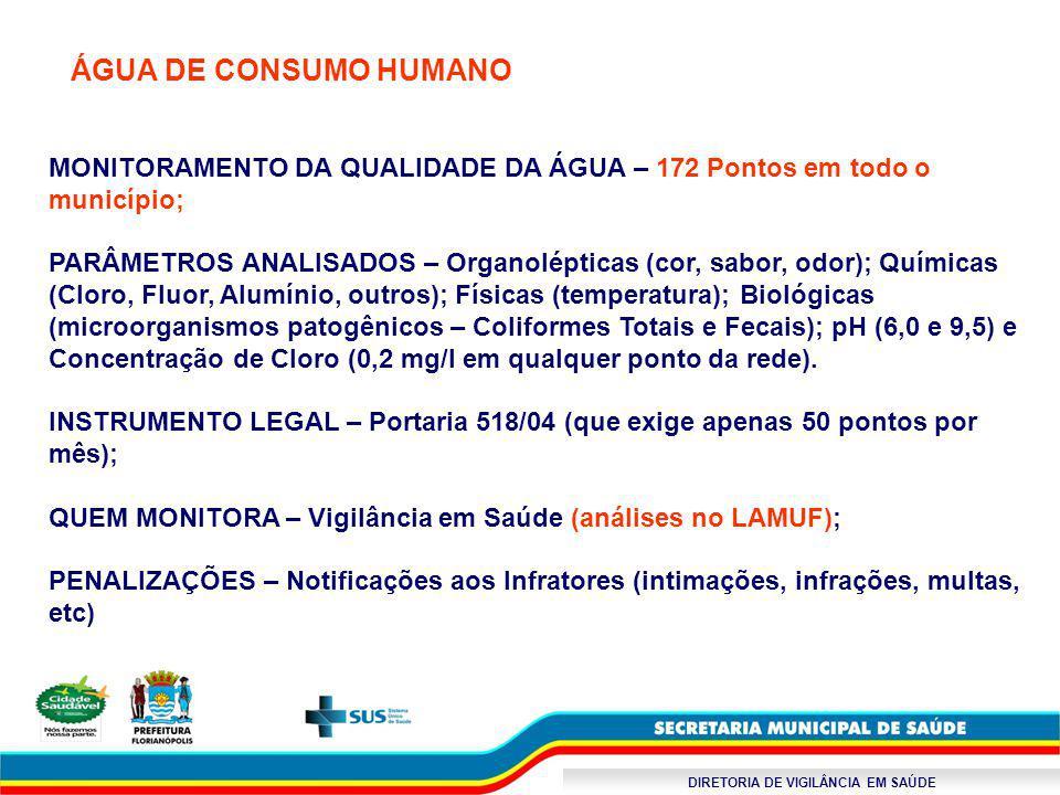 DIRETORIA DE VIGILÂNCIA EM SAÚDE ÁGUA DE CONSUMO HUMANO MONITORAMENTO DA QUALIDADE DA ÁGUA – 172 Pontos em todo o município; PARÂMETROS ANALISADOS – O