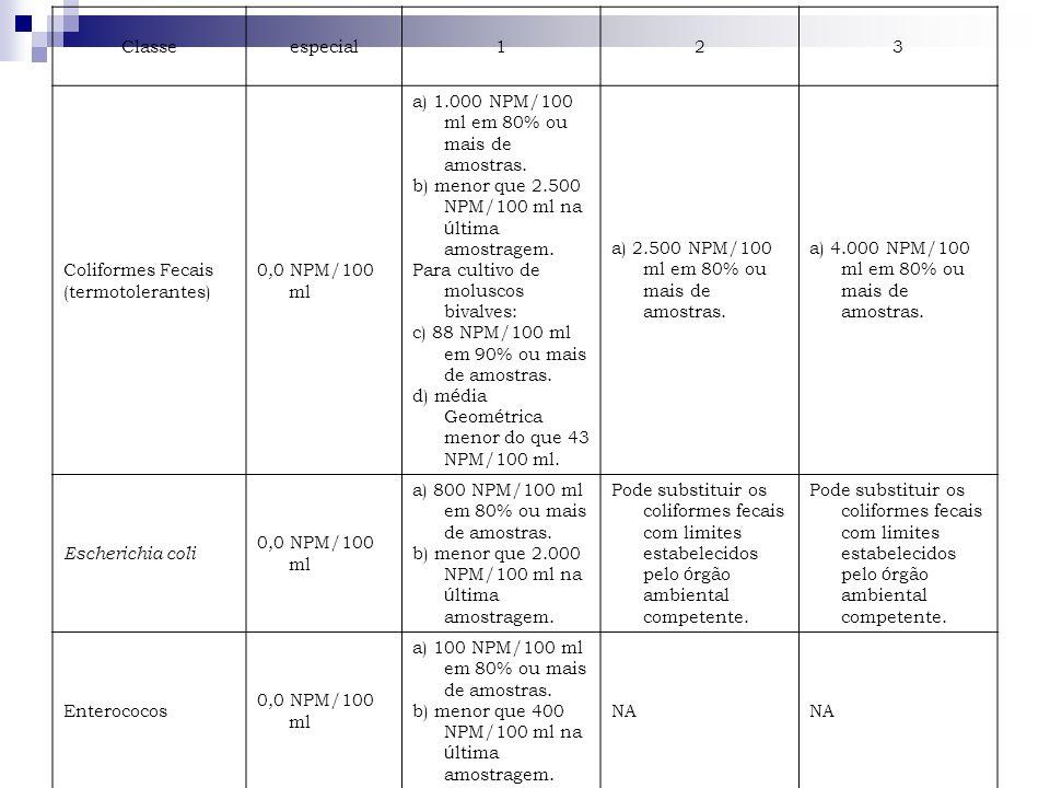 Classeespecial123 Coliformes Fecais (termotolerantes) 0,0 NPM/100 ml a) 1.000 NPM/100 ml em 80% ou mais de amostras. b) menor que 2.500 NPM/100 ml na
