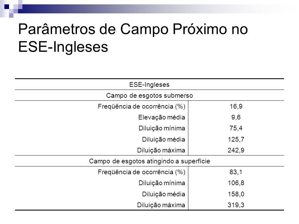 ESE-Ingleses Campo de esgotos submerso Freqüência de ocorrência (%)16,9 Elevação média9,6 Diluição mínima75,4 Diluição média125,7 Diluição máxima242,9