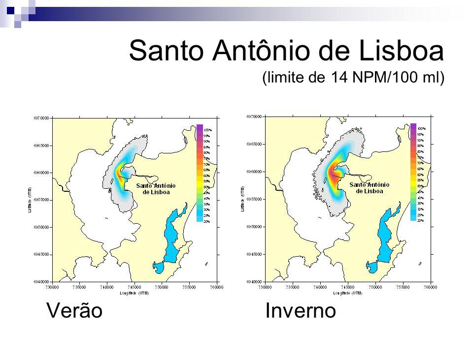 Santo Antônio de Lisboa (limite de 14 NPM/100 ml) VerãoInverno