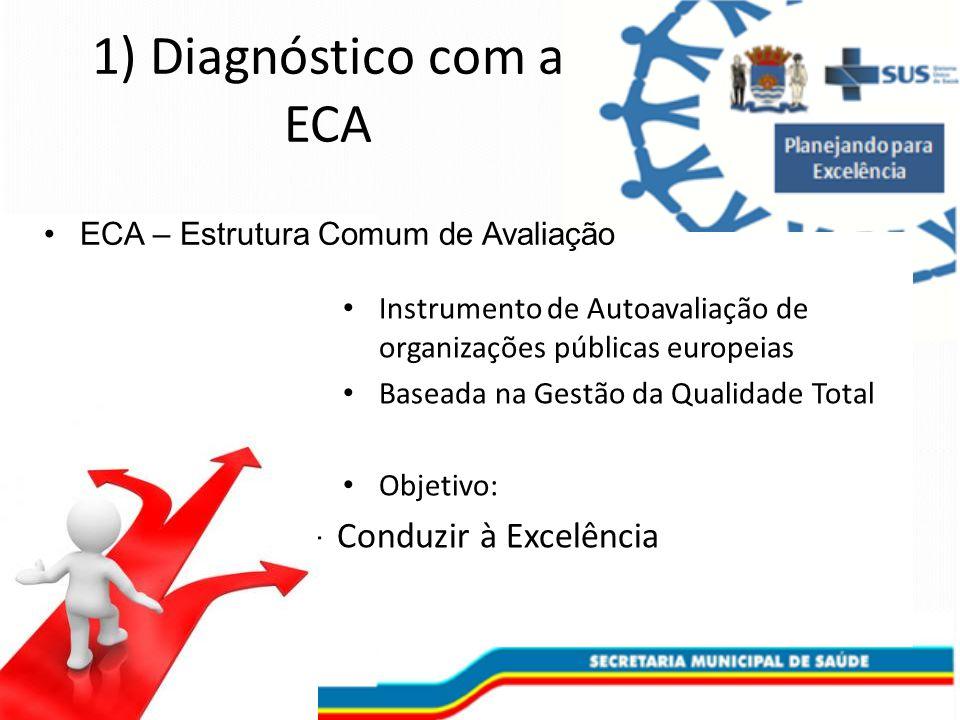 1) Diagnóstico com a ECA Instrumento de Autoavaliação de organizações públicas europeias Baseada na Gestão da Qualidade Total Objetivo: – Conduzir à Excelência ECA – Estrutura Comum de Avaliação