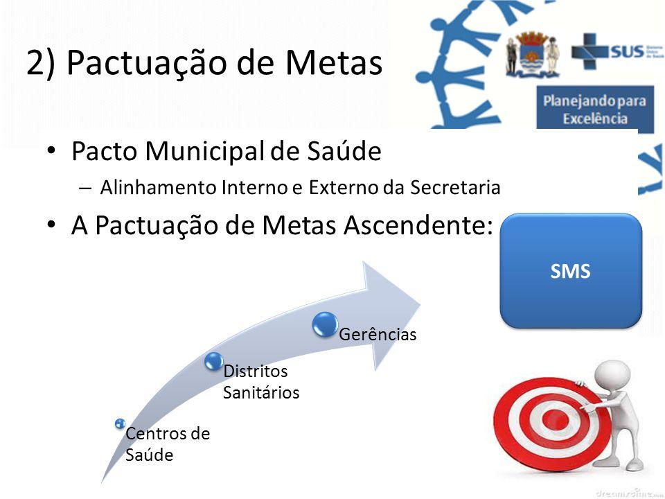 2) Pactuação de Metas Pacto Municipal de Saúde – Alinhamento Interno e Externo da Secretaria A Pactuação de Metas Ascendente: Centros de Saúde Distritos Sanitários Gerências SMS