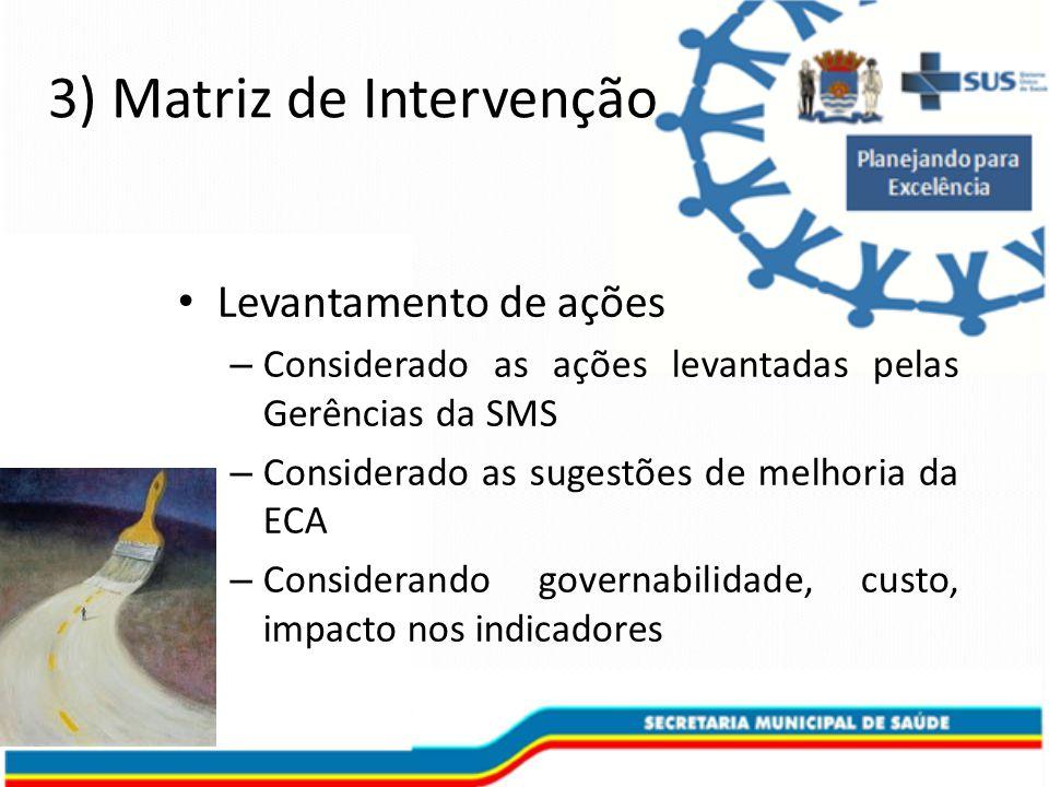 3) Matriz de Intervenção Levantamento de ações – Considerado as ações levantadas pelas Gerências da SMS – Considerado as sugestões de melhoria da ECA – Considerando governabilidade, custo, impacto nos indicadores