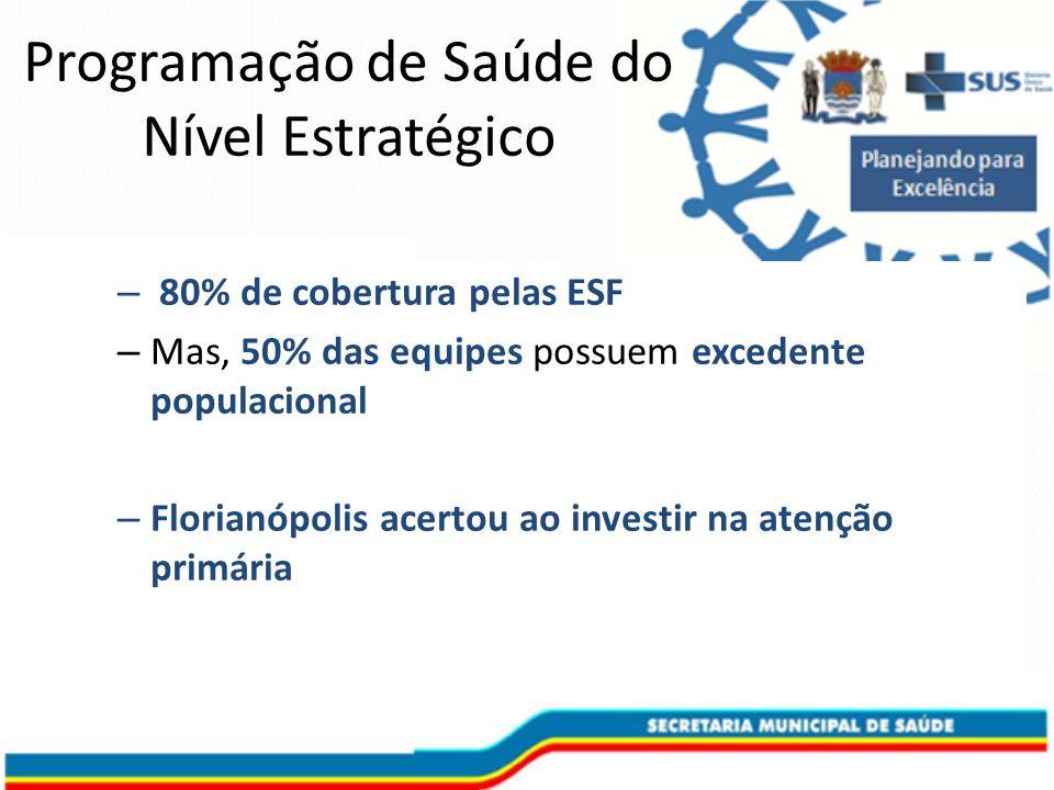 – 80% de cobertura pelas ESF – Mas, 50% das equipes possuem excedente populacional – Florianópolis acertou ao investir na atenção primária Programação de Saúde do Nível Estratégico