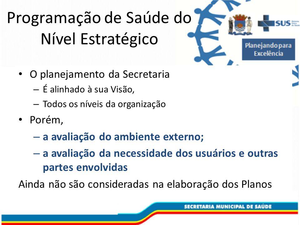 O planejamento da Secretaria – É alinhado à sua Visão, – Todos os níveis da organização Porém, – a avaliação do ambiente externo; – a avaliação da necessidade dos usuários e outras partes envolvidas Ainda não são consideradas na elaboração dos Planos Programação de Saúde do Nível Estratégico