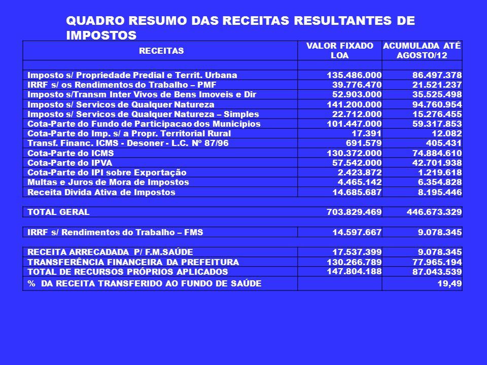 RECEITAS VALOR FIXADO LOA ACUMULADA ATÉ AGOSTO/12 Imposto s/ Propriedade Predial e Territ.