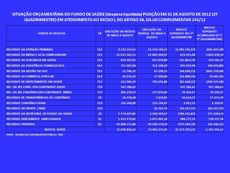 SITUAÇÃO ORÇAMENTÁRIA DO FUNDO DE SAÚDE (despesa liquidada) POSIÇÃO EM 31 DE AGOSTO DE 2012 (2º QUADRIMESTRE) EM ATENDIMENTO AO INCISO I, DO ARTIGO 36, DA LEI COMPLEMENTAR 141/12 FONTES DE RECEITASFR EXECUÇÃO DA RECEITA DE MAIO A AGOSTO EXECUÇÃO DA DESPESA DE MAIO A AGOSTO DEFICIT/ SUPERAVIT NO 2º QUADRIMESTRE DEFICIT/ SUPERAVIT ACUMULADO (1º E 2º QUADRIMESTRE) RECURSOS DA ATENÇÃO PRIMÁRIA111 9.532.542,12 11.514.784,25 (1.982.242,13) (605.447,28) RECURSOS DA MÉDIA E ALTA COMPLEXIDADE211 12.635.362,55 12.005.949,07 629.413,48 3.061.030,59 RECURSOS DA VIGILÂNCIA EM SAÚDE311 839.207,05 872.070,84 (32.863,79) 192.185,27 RECURSOS DA ASSISTÊNCIA FARMACEUTICA411 717.007,68 321.348,20 395.659,48 (40.642,80) RECURSOS DA GESTÃO DO SUS511 21.506,32 65.596,55 (44.090,23) (645.339,68) RECURSOS DA FARMÁCIA POPULAR611 10.191,50 27.000,00 (16.808,50) (9.685,41) RECURSOS DE INVESTIMENTOS EM SAÚDE711 212.981,34 295.641,86 (82.660,52) (200.147,38) REC.