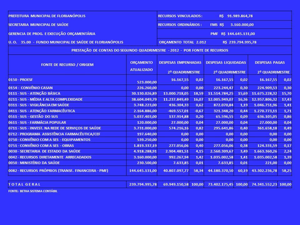 PREFEITURA MUNICIPAL DE FLORIANÓPOLIS RECURSOS VINCULADOS : R$ 91.989.864,78 SECRETARIA MUNICIPAL DE SAÚDE RECURSOS ORDINÁRIOS : FMS R$ 3.160.000,00 GERENCIA DE PROG.