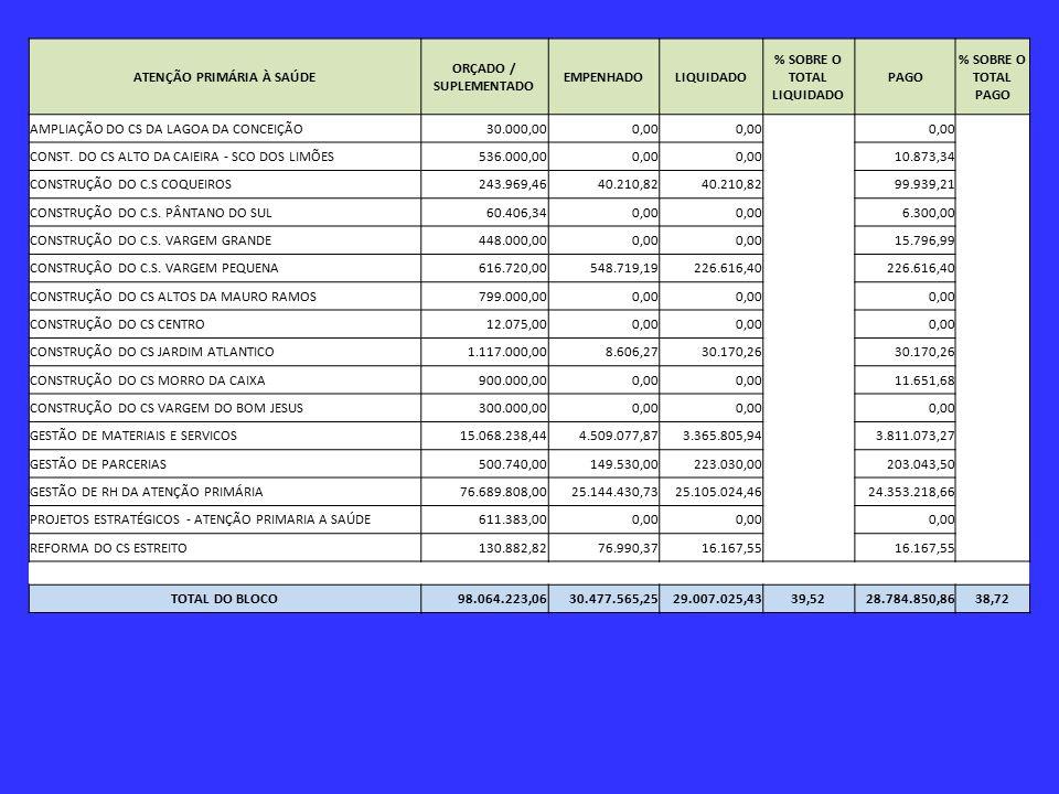 ATENÇÃO PRIMÁRIA À SAÚDE ORÇADO / SUPLEMENTADO EMPENHADOLIQUIDADO % SOBRE O TOTAL LIQUIDADO PAGO % SOBRE O TOTAL PAGO AMPLIAÇÃO DO CS DA LAGOA DA CONCEIÇÃO30.000,000,00 CONST.