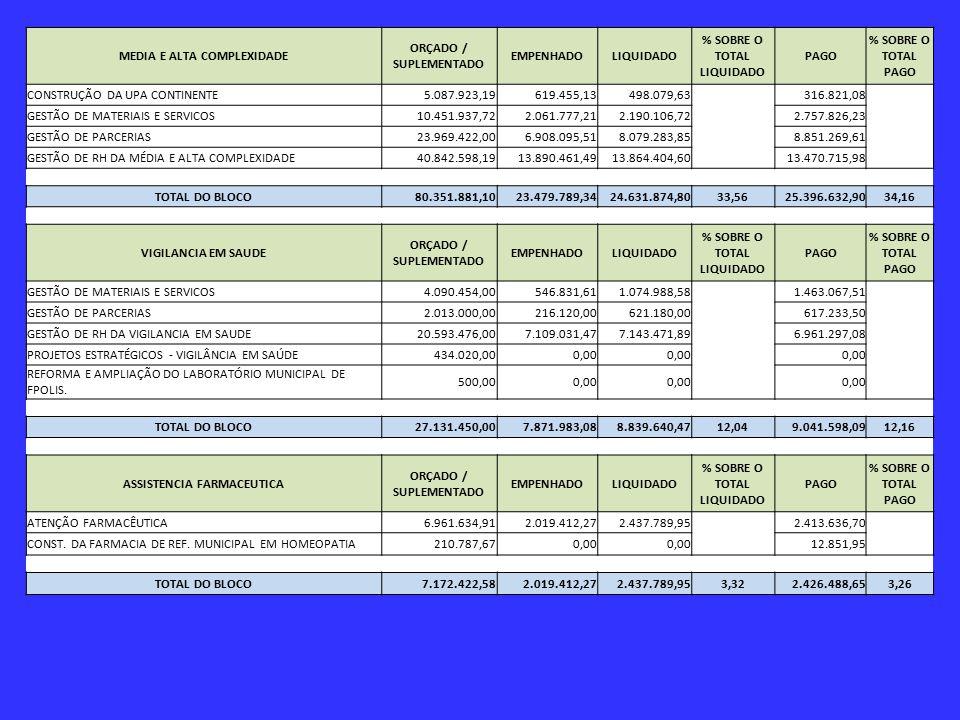 MEDIA E ALTA COMPLEXIDADE ORÇADO / SUPLEMENTADO EMPENHADOLIQUIDADO % SOBRE O TOTAL LIQUIDADO PAGO % SOBRE O TOTAL PAGO CONSTRUÇÃO DA UPA CONTINENTE5.087.923,19619.455,13498.079,63 316.821,08 GESTÃO DE MATERIAIS E SERVICOS10.451.937,722.061.777,212.190.106,722.757.826,23 GESTÃO DE PARCERIAS23.969.422,006.908.095,518.079.283,858.851.269,61 GESTÃO DE RH DA MÉDIA E ALTA COMPLEXIDADE40.842.598,1913.890.461,4913.864.404,6013.470.715,98 TOTAL DO BLOCO80.351.881,1023.479.789,3424.631.874,8033,5625.396.632,9034,16 VIGILANCIA EM SAUDE ORÇADO / SUPLEMENTADO EMPENHADOLIQUIDADO % SOBRE O TOTAL LIQUIDADO PAGO % SOBRE O TOTAL PAGO GESTÃO DE MATERIAIS E SERVICOS4.090.454,00546.831,611.074.988,58 1.463.067,51 GESTÃO DE PARCERIAS2.013.000,00216.120,00621.180,00617.233,50 GESTÃO DE RH DA VIGILANCIA EM SAUDE20.593.476,007.109.031,477.143.471,896.961.297,08 PROJETOS ESTRATÉGICOS - VIGILÂNCIA EM SAÚDE434.020,000,00 REFORMA E AMPLIAÇÃO DO LABORATÓRIO MUNICIPAL DE FPOLIS.