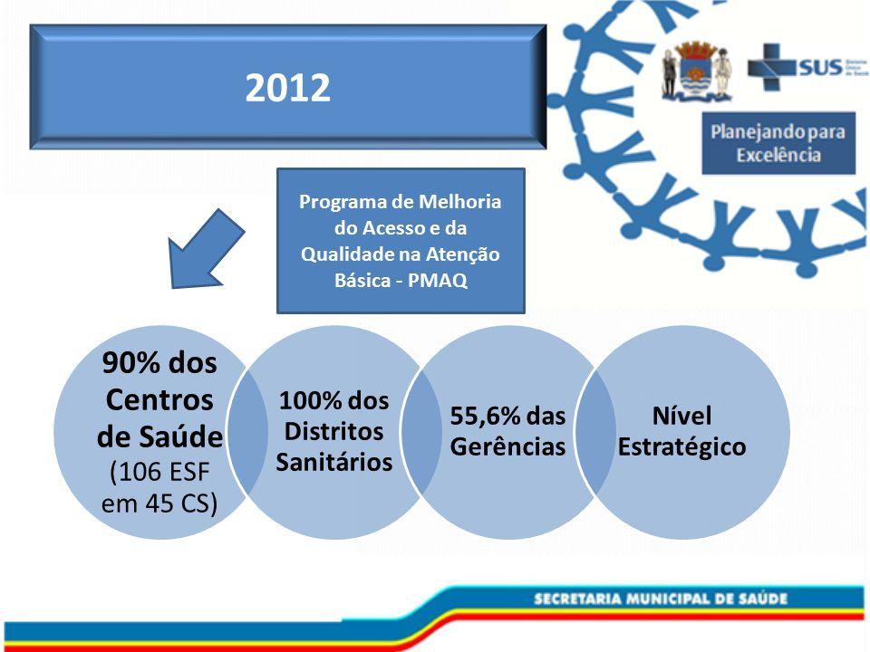 90% dos Centros de Saúde (106 ESF em 45 CS) 100% dos Distritos Sanitários 55,6% das Gerências Nível Estratégico 2012 Programa de Melhoria do Acesso e da Qualidade na Atenção Básica - PMAQ