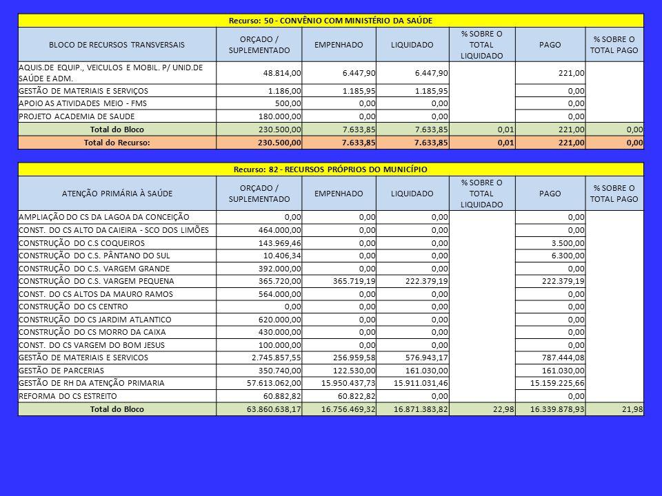 Recurso: 50 - CONVÊNIO COM MINISTÉRIO DA SAÚDE BLOCO DE RECURSOS TRANSVERSAIS ORÇADO / SUPLEMENTADO EMPENHADOLIQUIDADO % SOBRE O TOTAL LIQUIDADO PAGO % SOBRE O TOTAL PAGO AQUIS.DE EQUIP., VEICULOS E MOBIL.