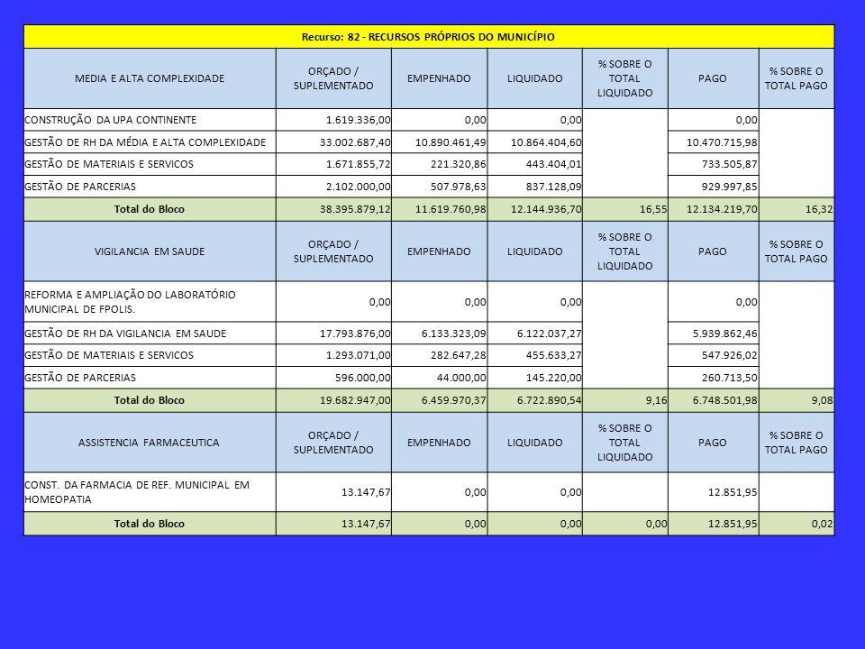 Recurso: 82 - RECURSOS PRÓPRIOS DO MUNICÍPIO MEDIA E ALTA COMPLEXIDADE ORÇADO / SUPLEMENTADO EMPENHADOLIQUIDADO % SOBRE O TOTAL LIQUIDADO PAGO % SOBRE O TOTAL PAGO CONSTRUÇÃO DA UPA CONTINENTE1.619.336,000,00 GESTÃO DE RH DA MÉDIA E ALTA COMPLEXIDADE33.002.687,4010.890.461,4910.864.404,60 10.470.715,98 GESTÃO DE MATERIAIS E SERVICOS1.671.855,72221.320,86443.404,01 733.505,87 GESTÃO DE PARCERIAS2.102.000,00507.978,63837.128,09 929.997,85 Total do Bloco38.395.879,1211.619.760,9812.144.936,7016,5512.134.219,7016,32 VIGILANCIA EM SAUDE ORÇADO / SUPLEMENTADO EMPENHADOLIQUIDADO % SOBRE O TOTAL LIQUIDADO PAGO % SOBRE O TOTAL PAGO REFORMA E AMPLIAÇÃO DO LABORATÓRIO MUNICIPAL DE FPOLIS.
