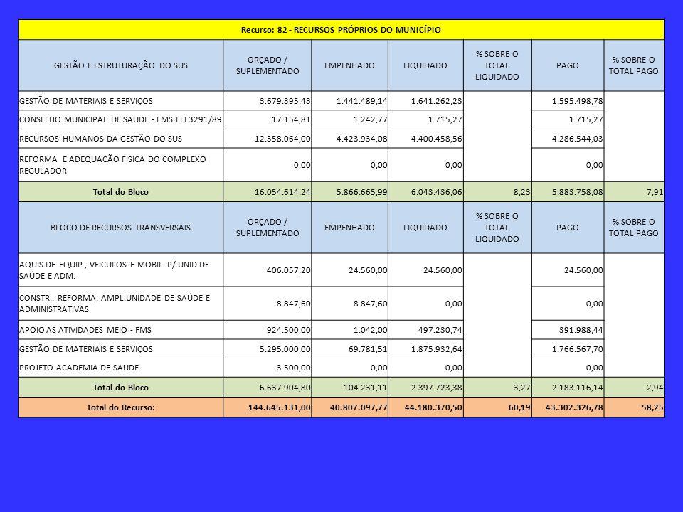 Recurso: 82 - RECURSOS PRÓPRIOS DO MUNICÍPIO GESTÃO E ESTRUTURAÇÃO DO SUS ORÇADO / SUPLEMENTADO EMPENHADOLIQUIDADO % SOBRE O TOTAL LIQUIDADO PAGO % SOBRE O TOTAL PAGO GESTÃO DE MATERIAIS E SERVIÇOS3.679.395,431.441.489,141.641.262,23 1.595.498,78 CONSELHO MUNICIPAL DE SAUDE - FMS LEI 3291/8917.154,811.242,771.715,27 RECURSOS HUMANOS DA GESTÃO DO SUS12.358.064,004.423.934,084.400.458,56 4.286.544,03 REFORMA E ADEQUACÃO FISICA DO COMPLEXO REGULADOR 0,00 Total do Bloco16.054.614,245.866.665,996.043.436,068,235.883.758,087,91 BLOCO DE RECURSOS TRANSVERSAIS ORÇADO / SUPLEMENTADO EMPENHADOLIQUIDADO % SOBRE O TOTAL LIQUIDADO PAGO % SOBRE O TOTAL PAGO AQUIS.DE EQUIP., VEICULOS E MOBIL.