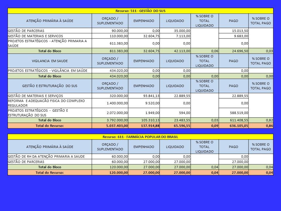 Recurso: 511 - GESTÃO DO SUS ATENÇÃO PRIMÁRIA À SAÚDE ORÇADO / SUPLEMENTADO EMPENHADOLIQUIDADO % SOBRE O TOTAL LIQUIDADO PAGO % SOBRE O TOTAL PAGO GESTÃO DE PARCERIAS90.000,000,0035.000,00 15.013,50 GESTÃO DE MATERIAIS E SERVICOS110.000,0032.604,757.113,00 9.683,00 PROJETOS ESTRATÉGICOS - ATENÇÃO PRIMARIA A SAÚDE 611.383,000,00 Total do Bloco811.383,0032.604,7542.113,000,0624.696,500,03 VIGILANCIA EM SAUDE ORÇADO / SUPLEMENTADO EMPENHADOLIQUIDADO % SOBRE O TOTAL LIQUIDADO PAGO % SOBRE O TOTAL PAGO PROJETOS ESTRATÉGICOS - VIGILÂNCIA EM SAÚDE434.020,000,00 Total do Bloco434.020,000,00 GESTÃO E ESTRUTURAÇÃO DO SUS ORÇADO / SUPLEMENTADO EMPENHADOLIQUIDADO % SOBRE O TOTAL LIQUIDADO PAGO % SOBRE O TOTAL PAGO GESTÃO DE MATERIAIS E SERVIÇOS320.000,0093.841,1322.889,55 REFORMA E ADEQUACÃO FISICA DO COMPLEXO REGULADOR 1.400.000,009.520,000,00 PROJETOS ESTRATÉGICOS - GESTÃO E ESTRUTURAÇÃO DO SUS 2.072.000,001.949,00594,00 588.519,00 Total do Bloco3.792.000,00105.310,1323.483,550,03611.408,550,82 Total do Recurso:5.037.403,00137.914,8865.596,550,09636.105,050,86 Recurso: 611 - FARMÁCIA POPULAR DO BRASIL ATENÇÃO PRIMÁRIA À SAÚDE ORÇADO / SUPLEMENTADO EMPENHADOLIQUIDADO % SOBRE O TOTAL LIQUIDADO PAGO % SOBRE O TOTAL PAGO GESTÃO DE RH DA ATENÇÃO PRIMARIA A SAUDE60.000,000,00 GESTÃO DE PARCERIAS60.000,0027.000,00 Total do Bloco120.000,0027.000,00 0,0427.000,000,04 Total do Recurso:120.000,0027.000,00 0,0427.000,000,04