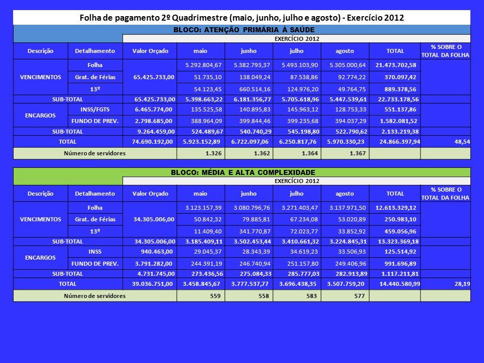 Folha de pagamento 2º Quadrimestre (maio, junho, julho e agosto) - Exercício 2012 BLOCO: ATENÇÃO PRIMÁRIA À SAÚDE EXERCÍCIO 2012 DescriçãoDetalhamento Valor Orçadomaiojunhojulhoagosto TOTAL % SOBRE O TOTAL DA FOLHA VENCIMENTOS Folha 65.425.733,00 5.292.804,67 5.382.793,37 5.493.103,90 5.305.000,64 21.473.702,58 Grat.