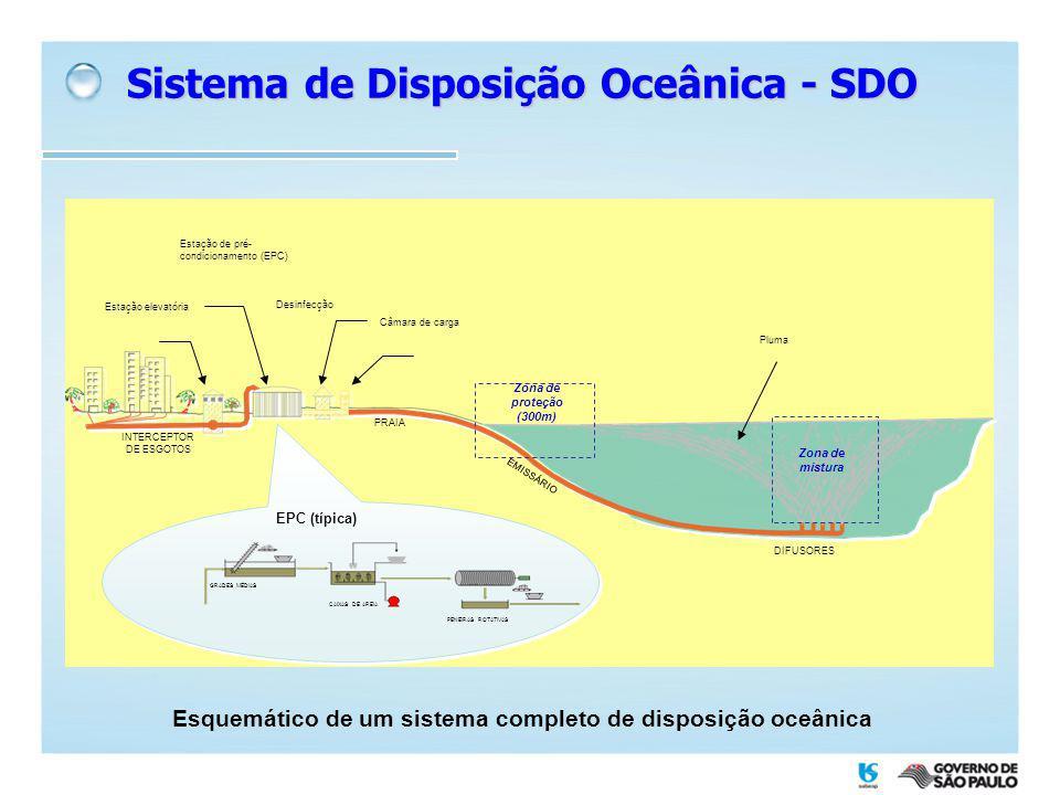 Estação elevatória Câmara de carga Desinfecção INTERCEPTOR DE ESGOTOS PRAIA Estação de pré- condicionamento (EPC) EMISSÁRIO DIFUSORES Zona de mistura