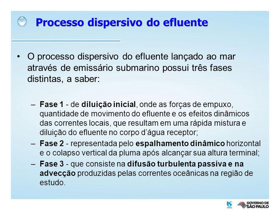 Processo dispersivo do efluente O processo dispersivo do efluente lançado ao mar através de emissário submarino possui três fases distintas, a saber:
