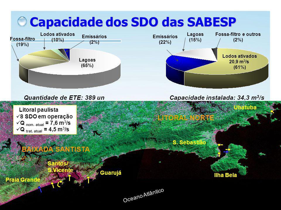 Quantidade de ETE: 389 unCapacidade instalada: 34,3 m 3 /s Lagoas (65%) Fossa-filtro (19%) Lodos ativados (10%) Emissários (2%) Lodos ativados 20,9 m