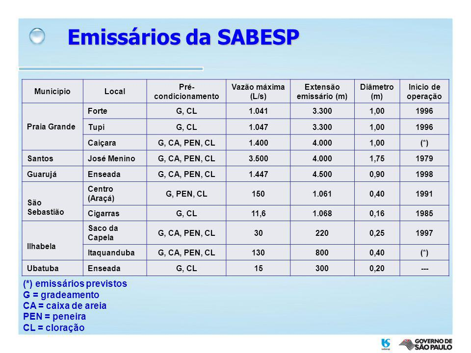 Emissários da SABESP MunicípioLocal Pré- condicionamento Vazão máxima (L/s) Extensão emissário (m) Diâmetro (m) Início de operação Praia Grande ForteG