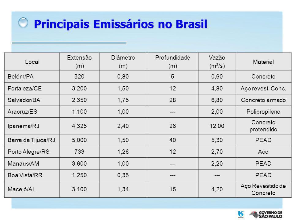 Principais Emissários no Brasil Local Extensão (m) Diâmetro (m) Profundidade (m) Vazão (m 3 /s) Material Belém/PA3200,8050,60Concreto Fortaleza/CE3.20