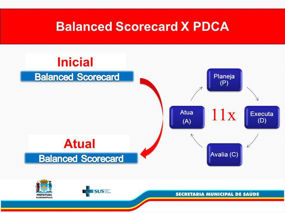 Planeja (P) Executa (D) Avalia (C) Atua (A) Balanced Scorecard X PDCA Inicial Atual 11x