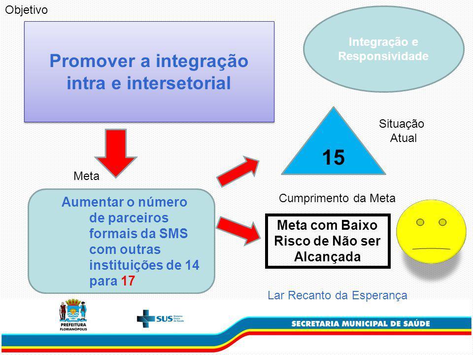 Integração e Responsividade Promover a integração intra e intersetorial Aumentar o número de parceiros formais da SMS com outras instituições de 14 para 17 Meta 15 Situação Atual Cumprimento da Meta Lar Recanto da Esperança Objetivo Meta com Baixo Risco de Não ser Alcançada
