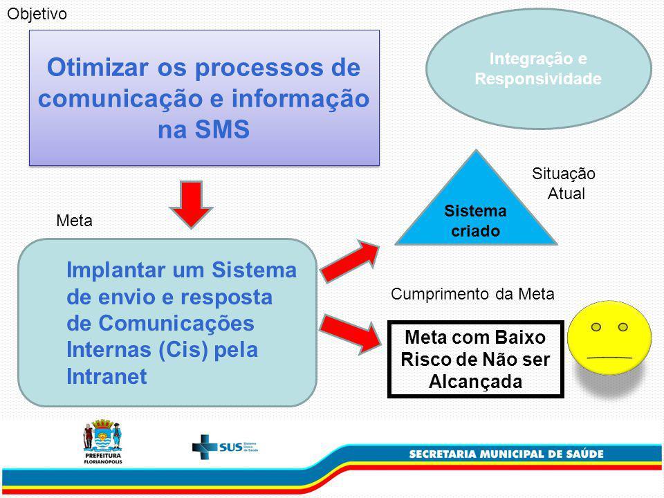 Integração e Responsividade Otimizar os processos de comunicação e informação na SMS Implantar um Sistema de envio e resposta de Comunicações Internas (Cis) pela Intranet Meta Sistema criado Situação Atual Cumprimento da Meta Objetivo Meta com Baixo Risco de Não ser Alcançada