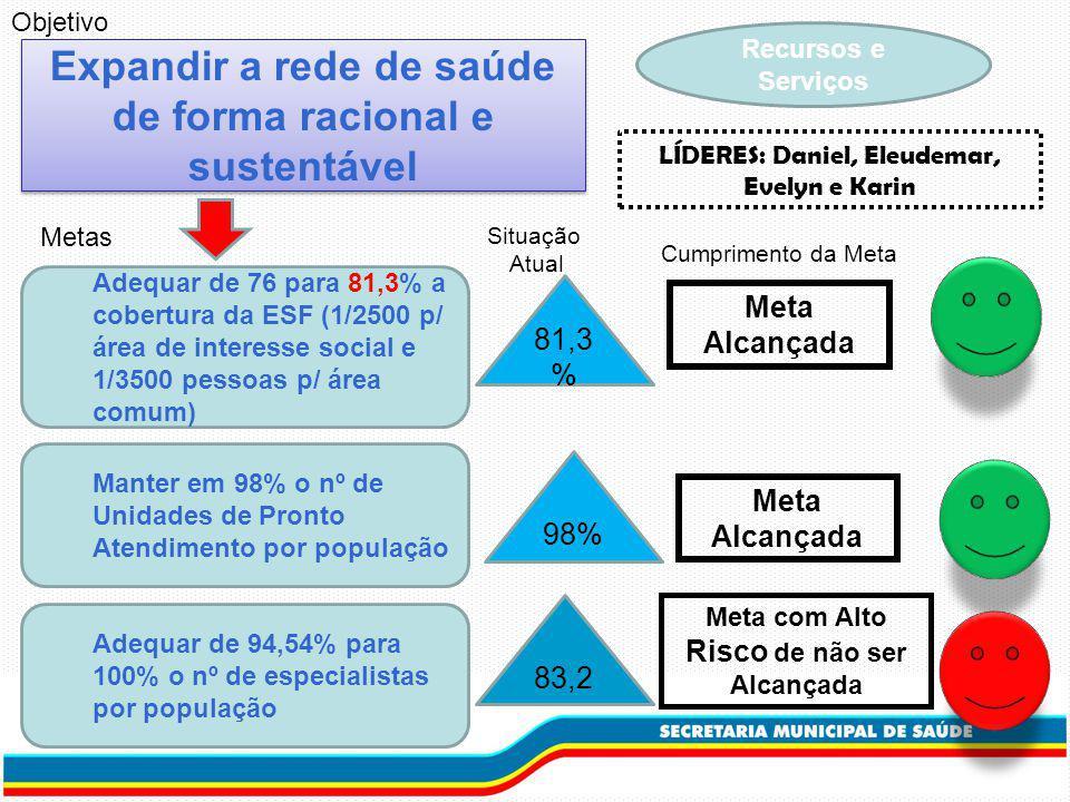 Recursos e Serviços Expandir a rede de saúde de forma racional e sustentável Adequar de 76 para 81,3% a cobertura da ESF (1/2500 p/ área de interesse social e 1/3500 pessoas p/ área comum) Metas Situação Atual Cumprimento da Meta Manter em 98% o nº de Unidades de Pronto Atendimento por população Objetivo Adequar de 94,54% para 100% o nº de especialistas por população 81,3 % Meta Alcançada 98% Meta Alcançada LÍDERES: Daniel, Eleudemar, Evelyn e Karin 83,2 Meta com Alto Risco de não ser Alcançada