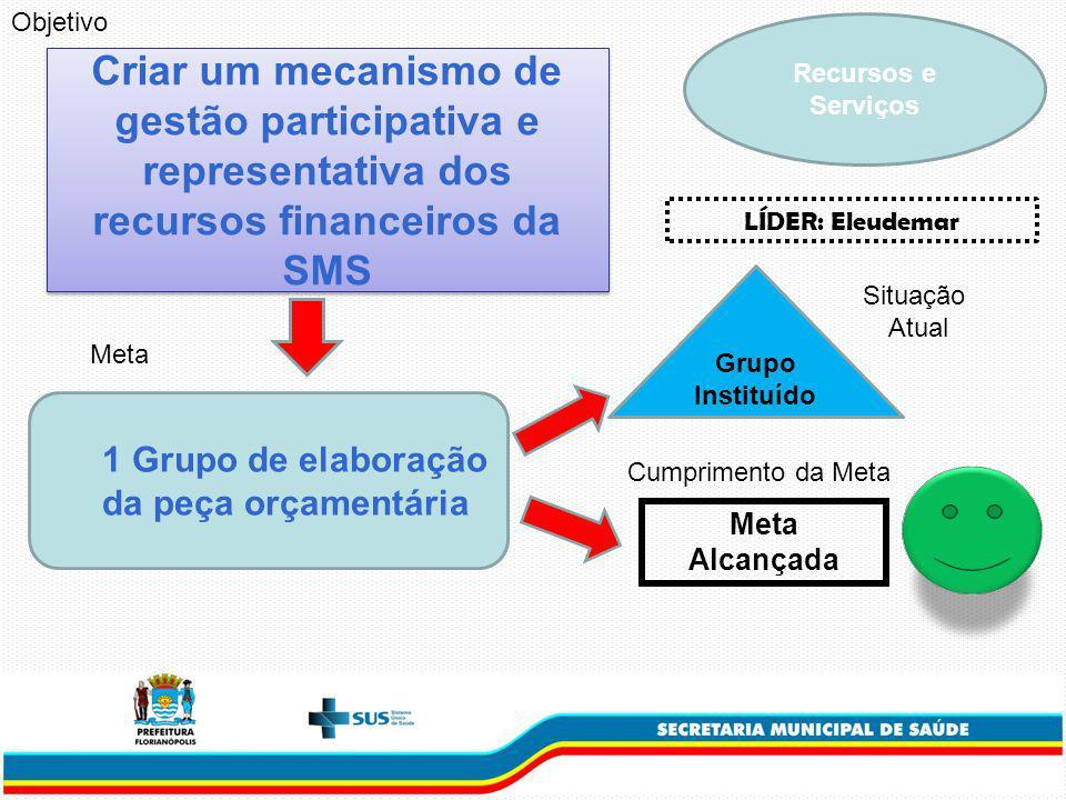 Criar um mecanismo de gestão participativa e representativa dos recursos financeiros da SMS 1 Grupo de elaboração da peça orçamentária Meta Grupo Instituído Situação Atual Cumprimento da Meta Objetivo Meta Alcançada LÍDER: Eleudemar Recursos e Serviços