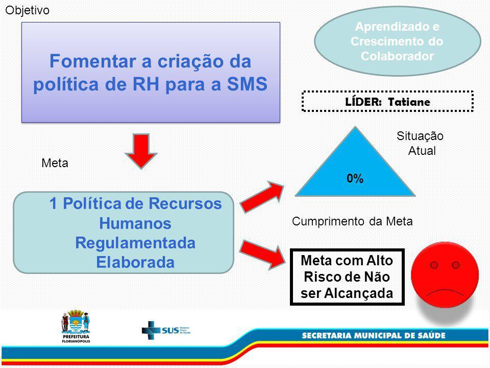 Fomentar a criação da política de RH para a SMS 1 Política de Recursos Humanos Regulamentada Elaborada Meta 0% Situação Atual Cumprimento da Meta Objetivo Meta com Alto Risco de Não ser Alcançada Aprendizado e Crescimento do Colaborador LÍDER: Tatiane