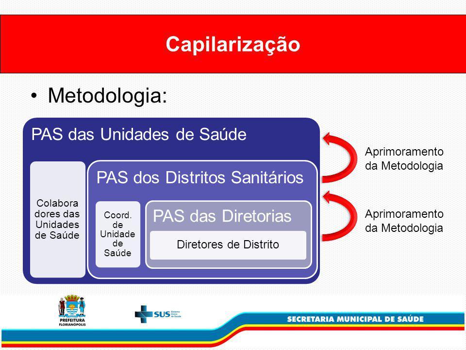 Capilarização Metodologia: PAS das Unidades de Saúde Colabora dores das Unidades de Saúde PAS dos Distritos Sanitários Coord.