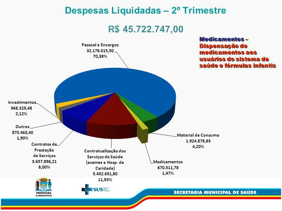 Medicamentos – Dispensação de medicamentos aos usuários do sistema de saúde e fórmulas infantis Despesas Liquidadas – 2º Trimestre R$ 45.722.747,00
