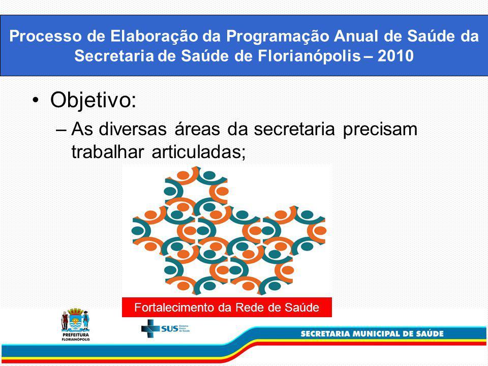 Objetivo: –As diversas áreas da secretaria precisam trabalhar articuladas; Processo de Elaboração da Programação Anual de Saúde da Secretaria de Saúde de Florianópolis – 2010 Fortalecimento da Rede de Saúde