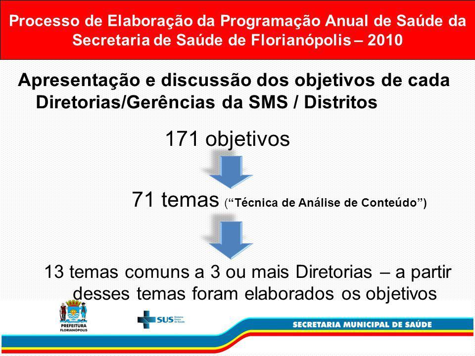 Processo de Elaboração da Programação Anual de Saúde da Secretaria de Saúde de Florianópolis – 2010 Apresentação e discussão dos objetivos de cada Diretorias/Gerências da SMS / Distritos 171 objetivos 71 temas (Técnica de Análise de Conteúdo) 13 temas comuns a 3 ou mais Diretorias – a partir desses temas foram elaborados os objetivos