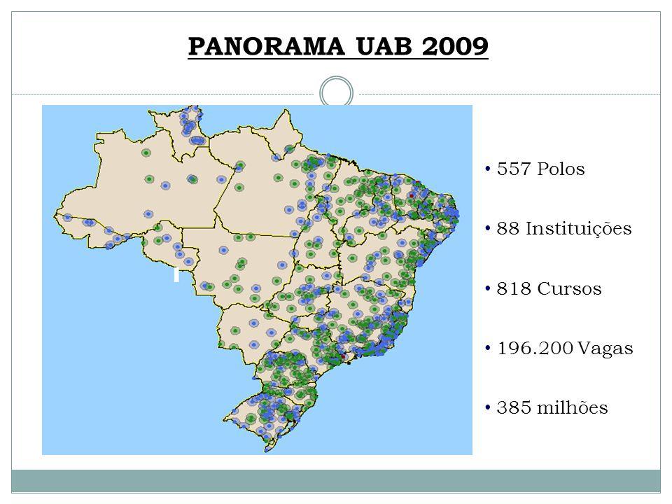 557 Polos 88 Instituições 818 Cursos 196.200 Vagas 385 milhões PANORAMA UAB 2009
