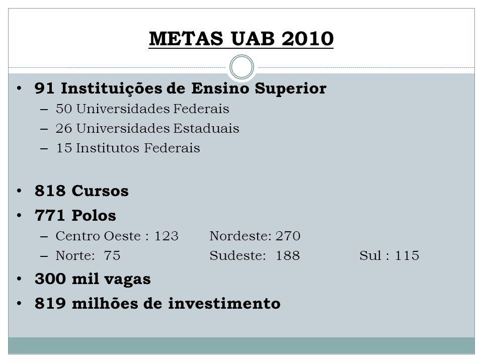 METAS UAB 2010 91 Instituições de Ensino Superior – 50 Universidades Federais – 26 Universidades Estaduais – 15 Institutos Federais 818 Cursos 771 Pol