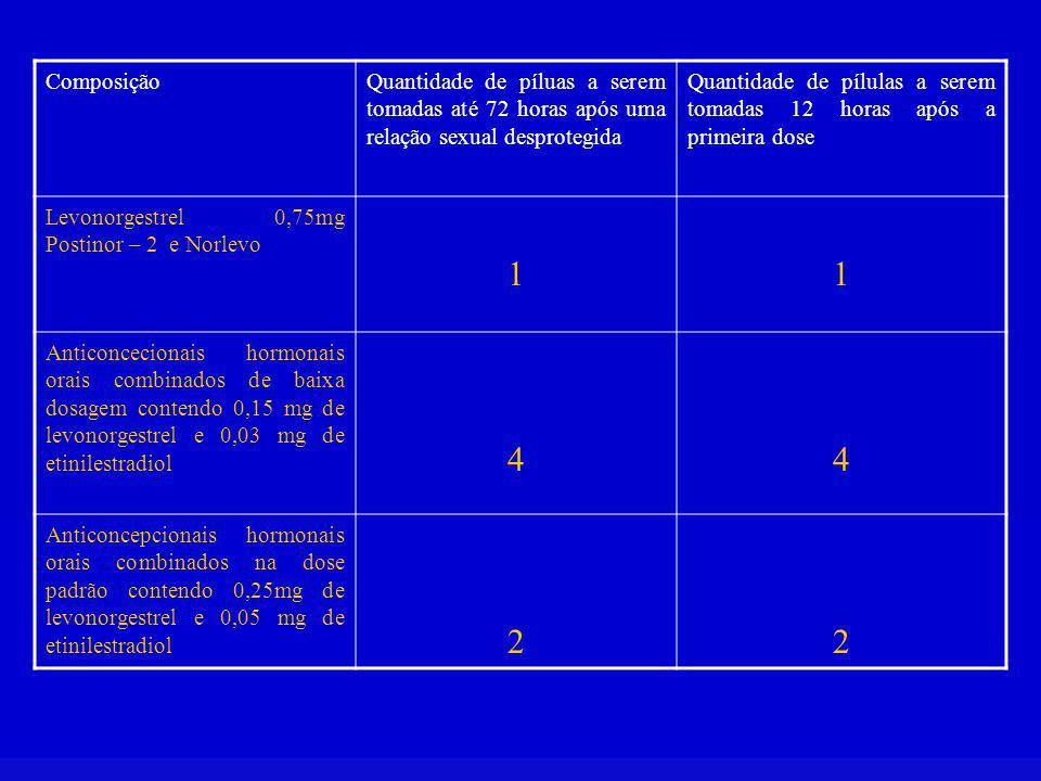 ComposiçãoQuantidade de píluas a serem tomadas até 72 horas após uma relação sexual desprotegida Quantidade de pílulas a serem tomadas 12 horas após a primeira dose Levonorgestrel 0,75mg Postinor – 2 e Norlevo 11 Anticoncecionais hormonais orais combinados de baixa dosagem contendo 0,15 mg de levonorgestrel e 0,03 mg de etinilestradiol 44 Anticoncepcionais hormonais orais combinados na dose padrão contendo 0,25mg de levonorgestrel e 0,05 mg de etinilestradiol 22