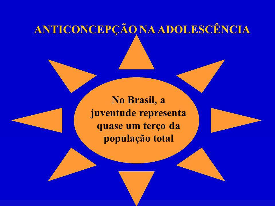 No Brasil, a juventude representa quase um terço da população total ANTICONCEPÇÃO NA ADOLESCÊNCIA