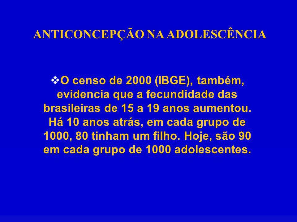 ANTICONCEPÇÃO NA ADOLESCÊNCIA O censo de 2000 (IBGE), também, evidencia que a fecundidade das brasileiras de 15 a 19 anos aumentou. Há 10 anos atrás,