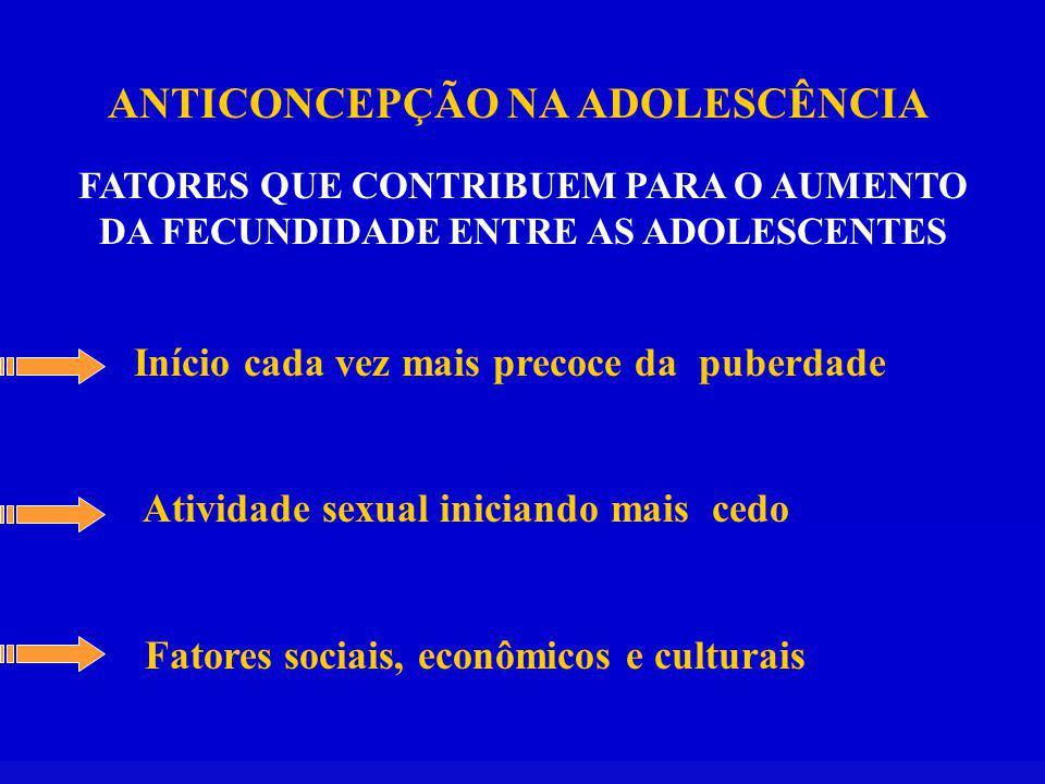 ANTICONCEPÇÃO NA ADOLESCÊNCIA FATORES QUE CONTRIBUEM PARA O AUMENTO DA FECUNDIDADE ENTRE AS ADOLESCENTES Início cada vez mais precoce da puberdade Atividade sexual iniciando mais cedo Fatores sociais, econômicos e culturais