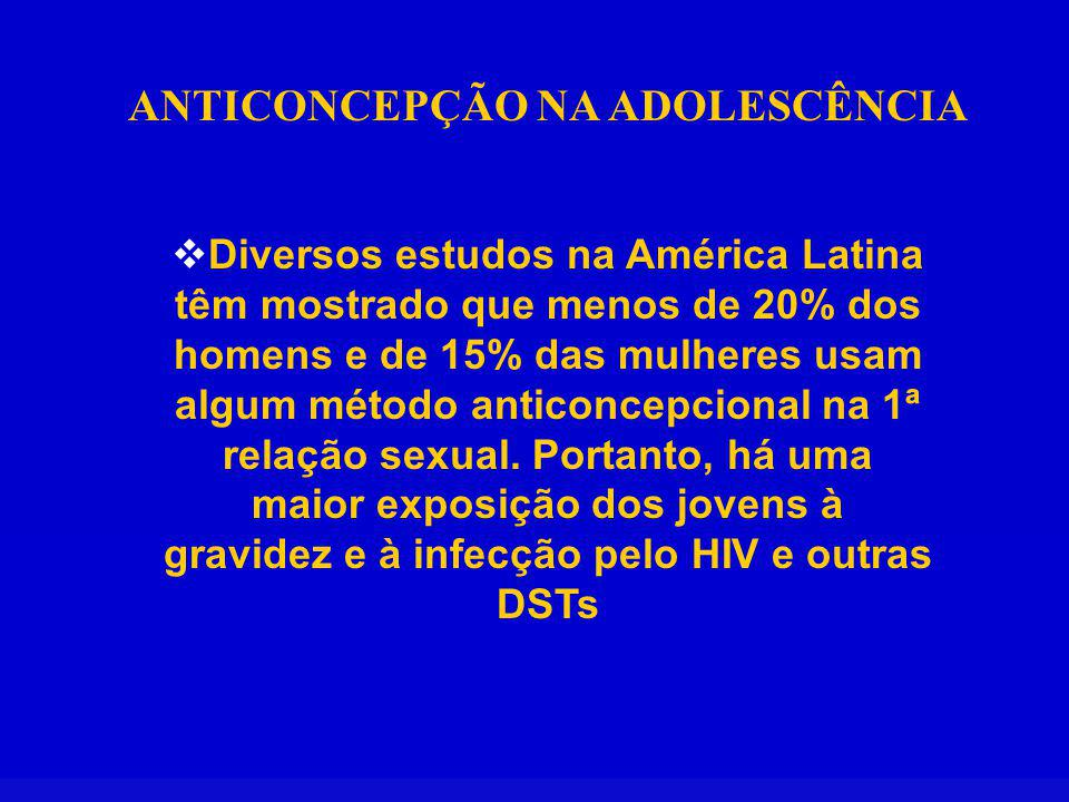 ANTICONCEPÇÃO NA ADOLESCÊNCIA Diversos estudos na América Latina têm mostrado que menos de 20% dos homens e de 15% das mulheres usam algum método anticoncepcional na 1ª relação sexual.