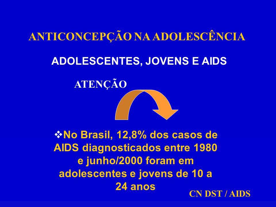 ANTICONCEPÇÃO NA ADOLESCÊNCIA ADOLESCENTES, JOVENS E AIDS No Brasil, 12,8% dos casos de AIDS diagnosticados entre 1980 e junho/2000 foram em adolescentes e jovens de 10 a 24 anos ATENÇÃO CN DST / AIDS