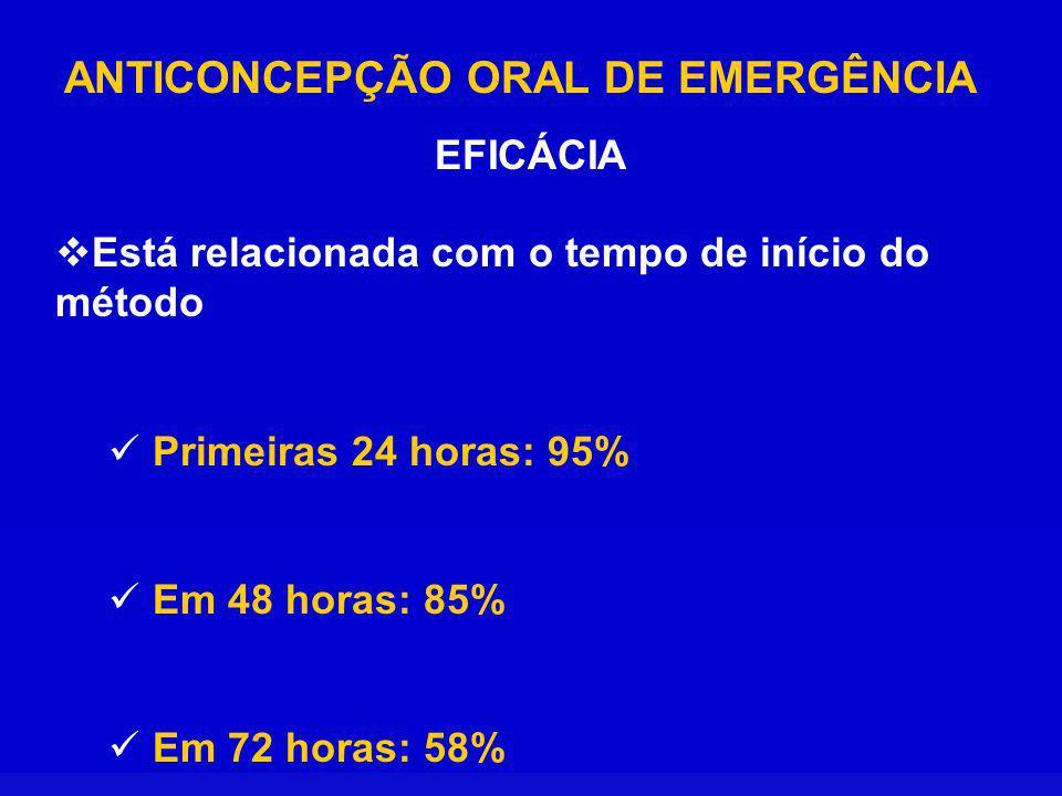 ANTICONCEPÇÃO ORAL DE EMERGÊNCIA EFICÁCIA Está relacionada com o tempo de início do método Primeiras 24 horas: 95% Em 48 horas: 85% Em 72 horas: 58%