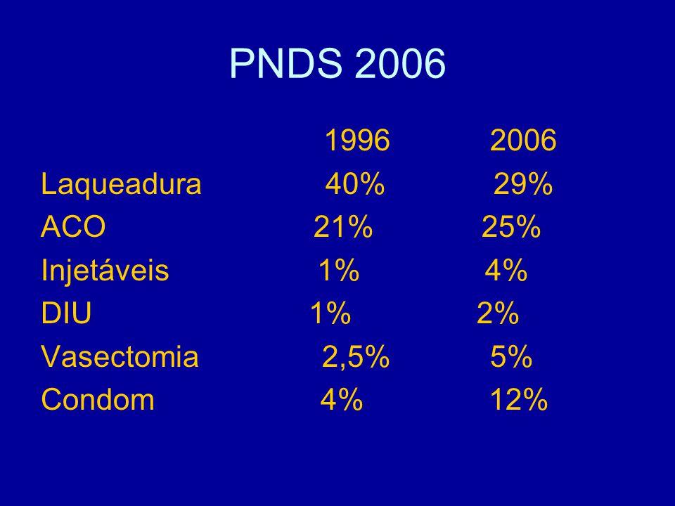 PNDS 2006 1996 2006 Laqueadura 40% 29% ACO 21% 25% Injetáveis 1% 4% DIU 1% 2% Vasectomia 2,5% 5% Condom 4% 12%