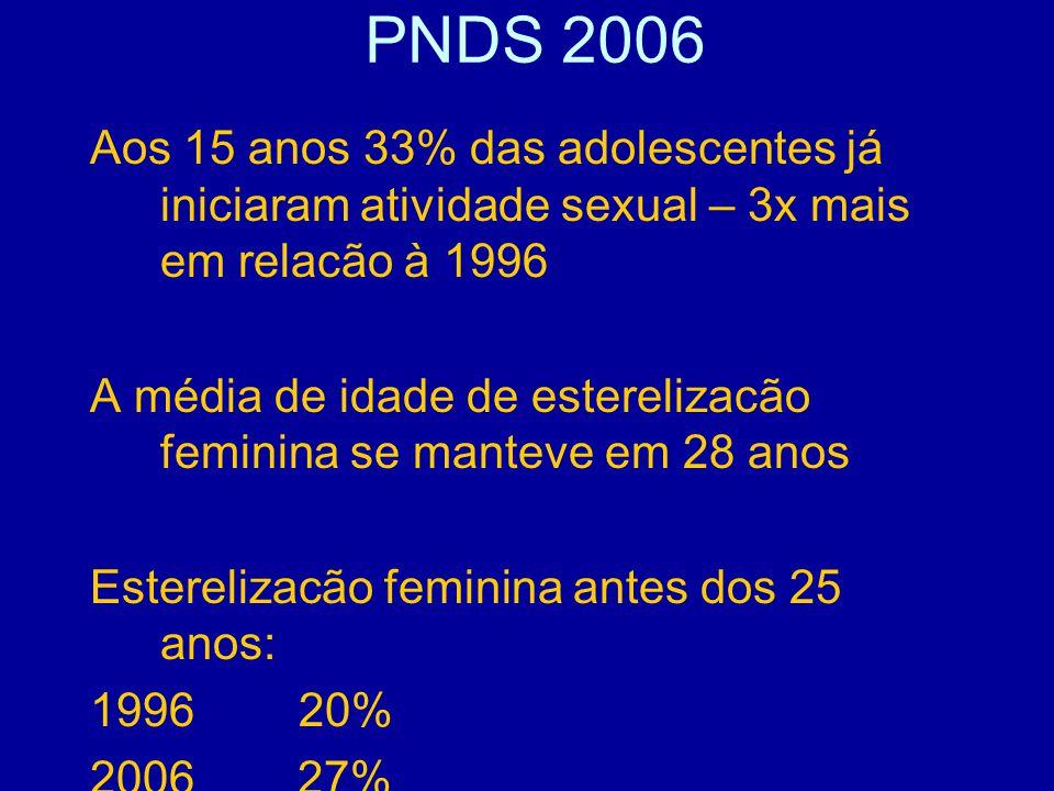 PNDS 2006 Aos 15 anos 33% das adolescentes já iniciaram atividade sexual – 3x mais em relacão à 1996 A média de idade de esterelizacão feminina se manteve em 28 anos Esterelizacão feminina antes dos 25 anos: 1996 20% 2006 27%