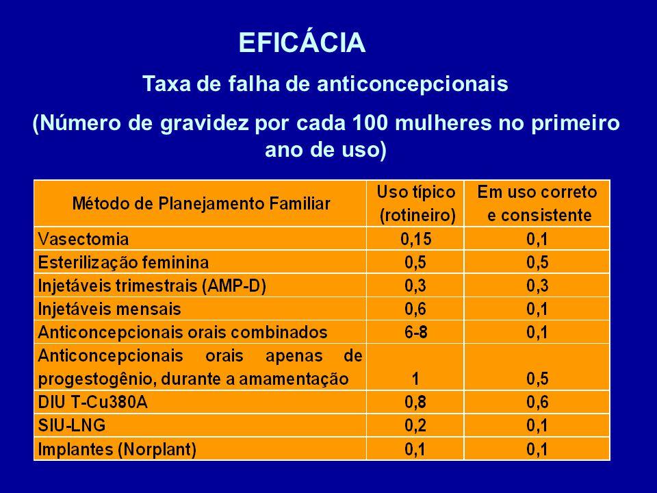 EFICÁCIA Taxa de falha de anticoncepcionais (Número de gravidez por cada 100 mulheres no primeiro ano de uso)