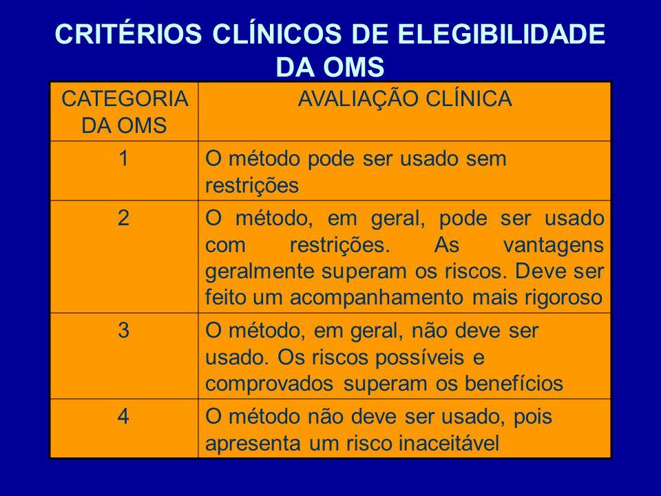 CRITÉRIOS CLÍNICOS DE ELEGIBILIDADE DA OMS CATEGORIA DA OMS AVALIAÇÃO CLÍNICA 1O método pode ser usado sem restrições 2O método, em geral, pode ser us