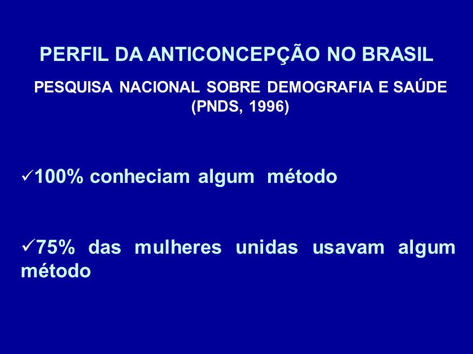 PESQUISA NACIONAL SOBRE DEMOGRAFIA E SAÚDE (PNDS, 1996) 100% conheciam algum método 75% das mulheres unidas usavam algum método